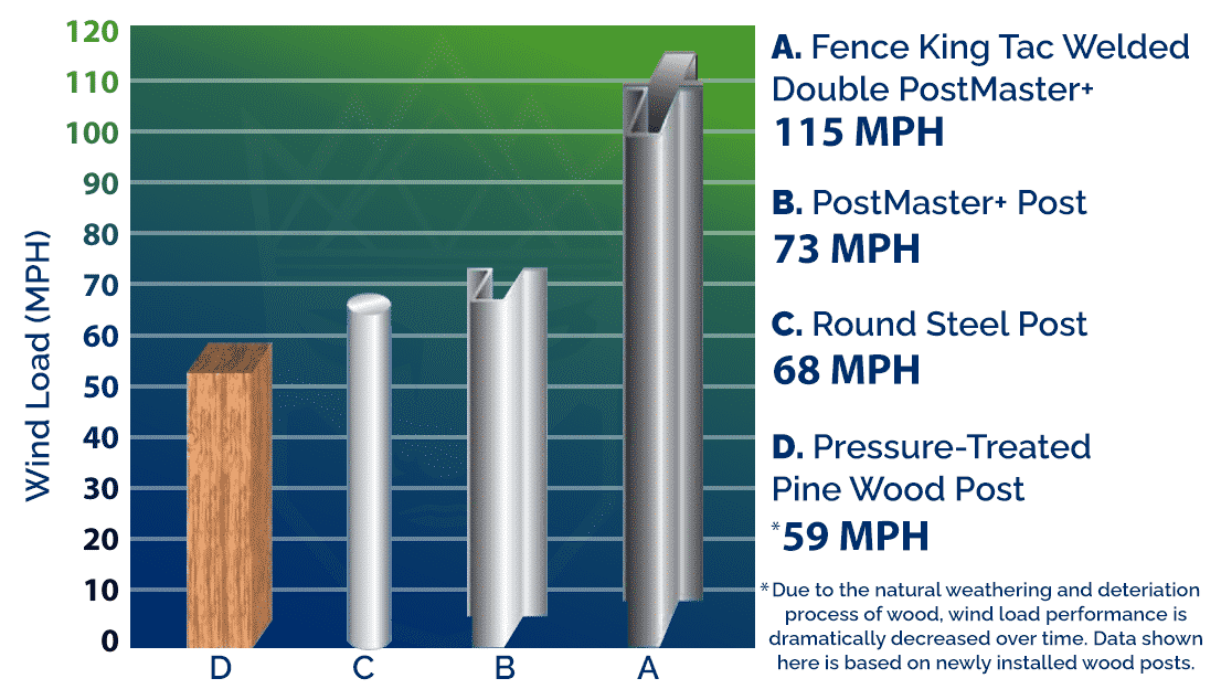 Fence King PostMaster+ Double Tac-Welded 115 MPH, PostMaster+ 73 MPH